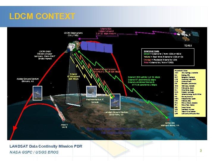 LDCM CONTEXT LDCM Observatory (OLI, TIRS) S-band SSA 1 kbps Forward 2 or 32