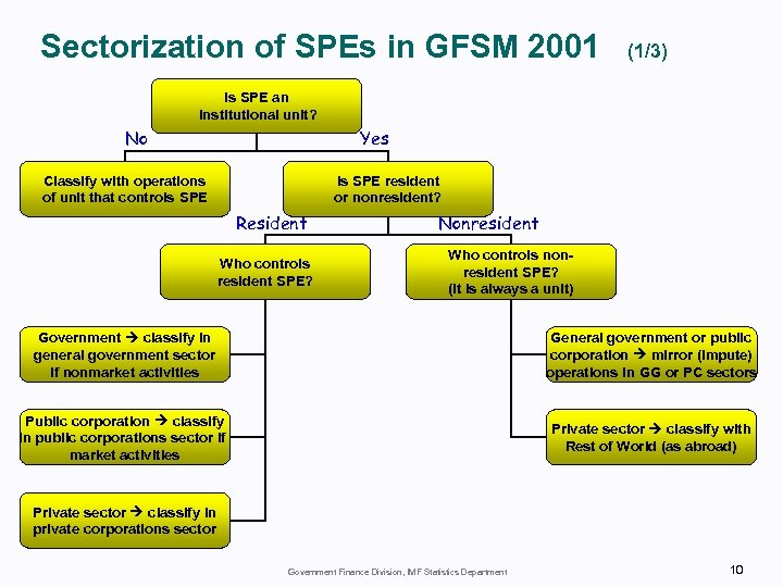Sectorization of SPEs in GFSM 2001 (1/3) Is SPE an institutional unit? Yes No