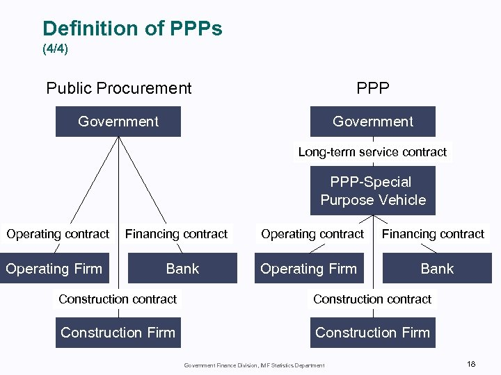 Definition of PPPs (4/4) Public Procurement PPP Government Long-term service contract PPP-Special Purpose Vehicle