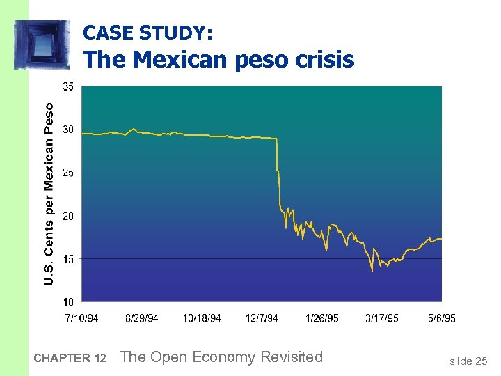 CASE STUDY: The Mexican peso crisis CHAPTER 12 The Open Economy Revisited slide 25