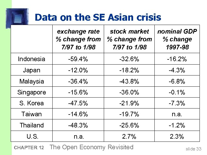 Data on the SE Asian crisis exchange rate stock market nominal GDP % change