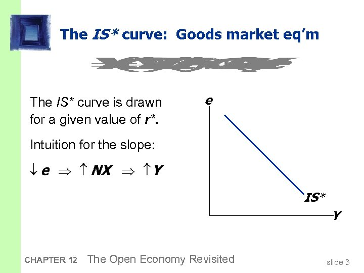 The IS* curve: Goods market eq'm The IS* curve is drawn for a given