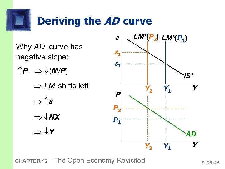Deriving the AD curve Why AD curve has negative slope: P (M/P) LM shifts