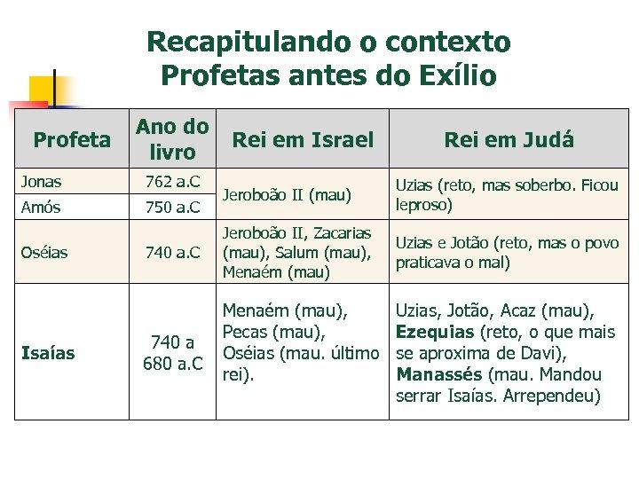 Recapitulando o contexto Profetas antes do Exílio Profeta Ano do livro Jonas 762 a.