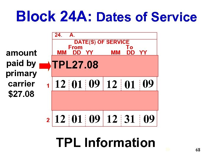 Block 24 A: Dates of Service 24. amount paid by primary carrier $27. 08