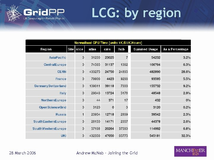 LCG: by region 28 March 2006 Andrew Mc. Nab – Joining the Grid