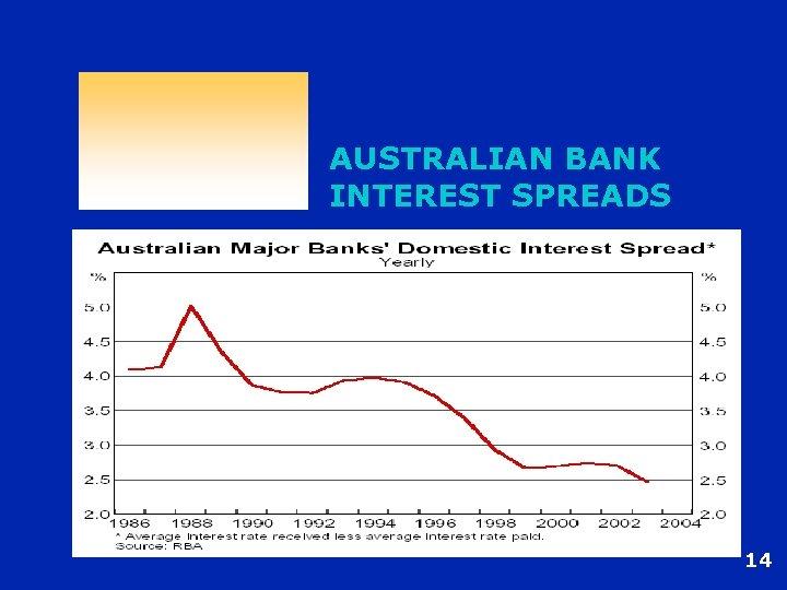AUSTRALIAN BANK INTEREST SPREADS 14