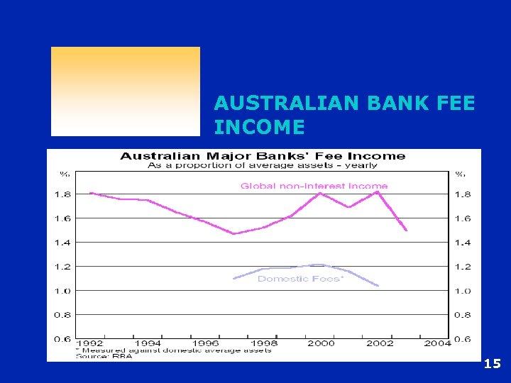 AUSTRALIAN BANK FEE INCOME 15