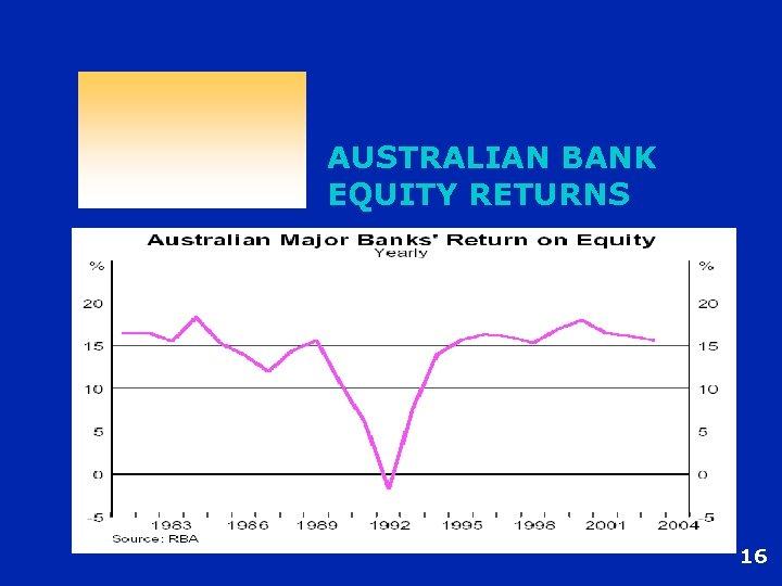AUSTRALIAN BANK EQUITY RETURNS 16
