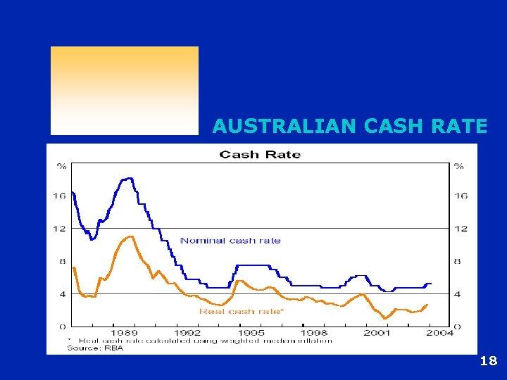 AUSTRALIAN CASH RATE 18