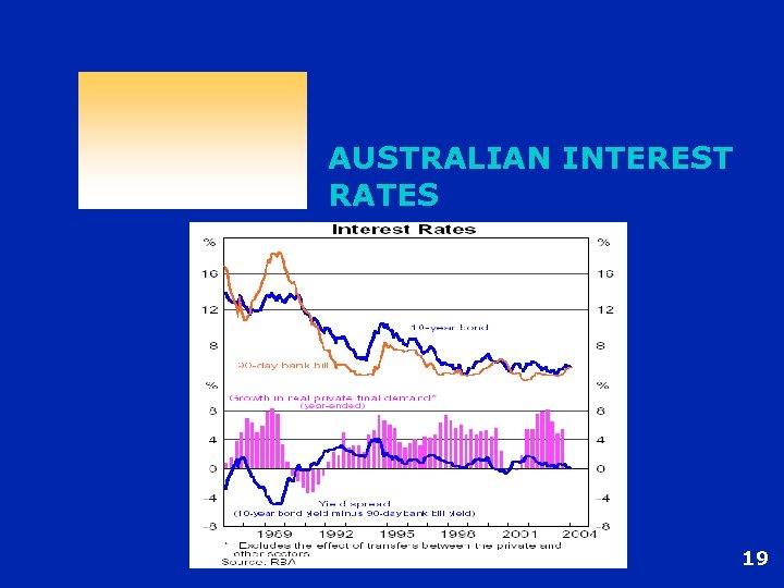 AUSTRALIAN INTEREST RATES 19