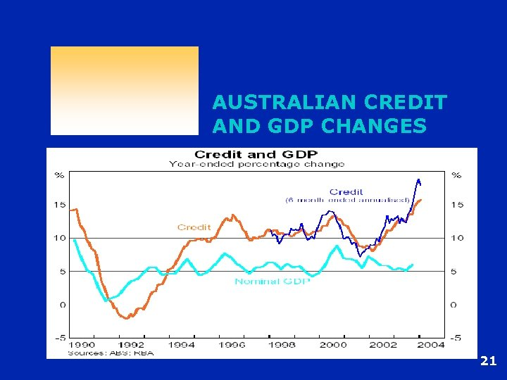 AUSTRALIAN CREDIT AND GDP CHANGES 21