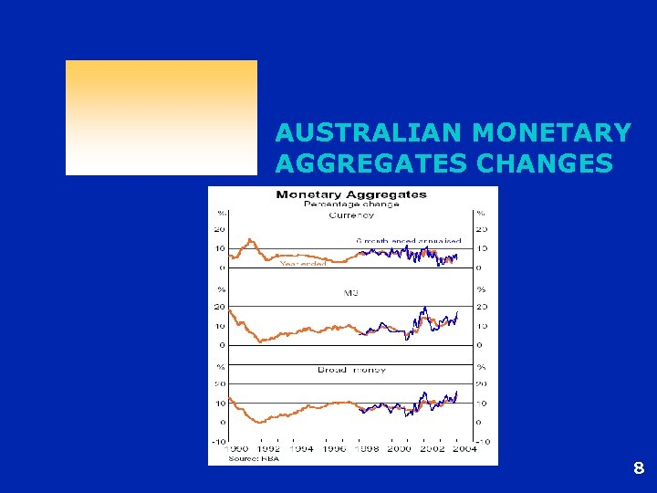 AUSTRALIAN MONETARY AGGREGATES CHANGES 8