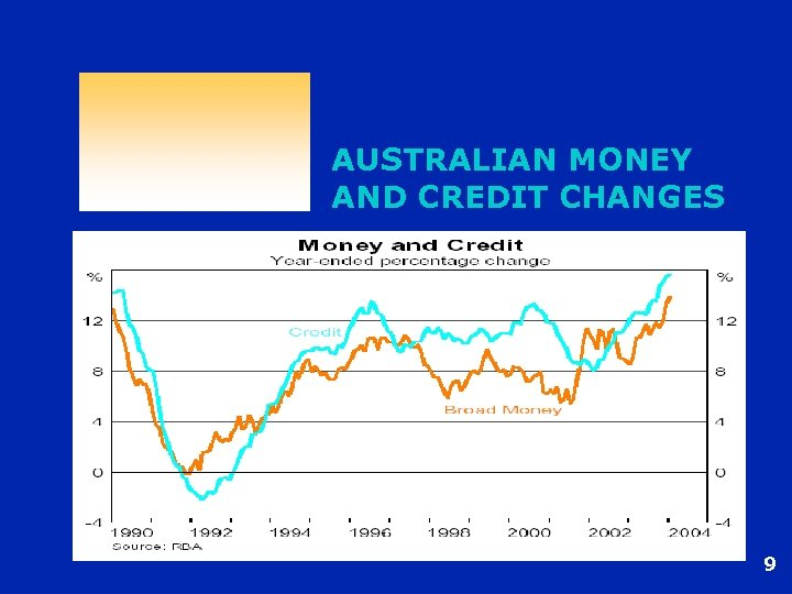 AUSTRALIAN MONEY AND CREDIT CHANGES 9
