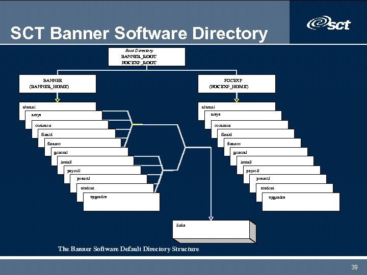 SCT Banner Software Directory Root Directory BANNER_ROOT FOCEXP_ROOT BANNER (BANNER_HOME) FOCEXP (FOCEXP_HOME) alumni arsys