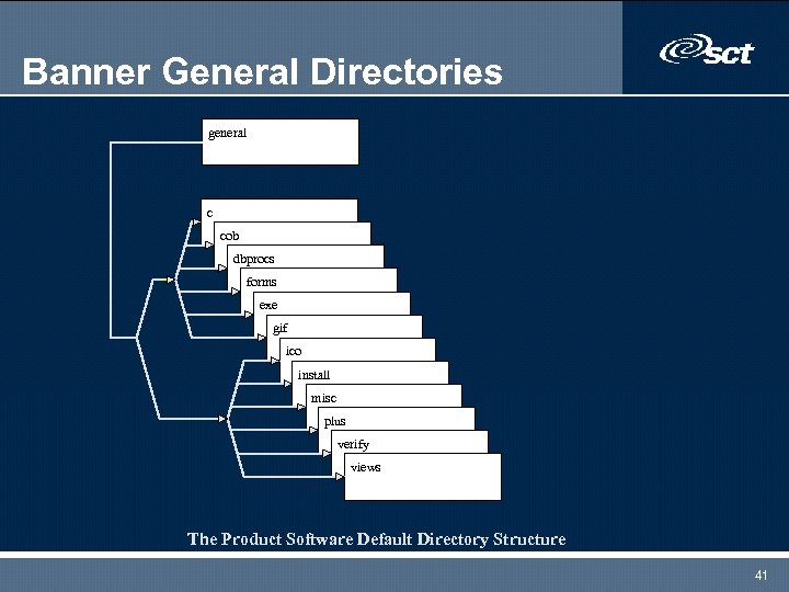 Banner General Directories general c cob dbprocs forms exe gif ico install misc plus