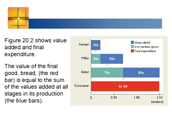 Figure 20. 2 shows value added and final expenditure. The value of the final