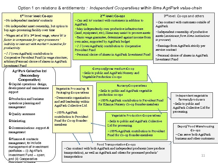 Option 1 on relations & entitlements : Independent Cooperatives within Ilima Agri. Park value-chain