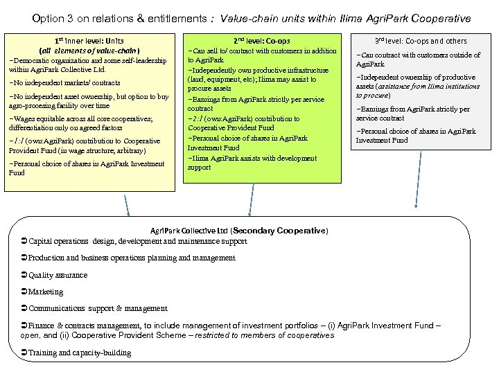 Option 3 on relations & entitlements : Value-chain units within Ilima Agri. Park Cooperative