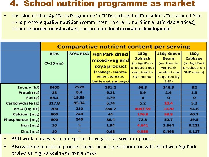 4. School nutrition programme as market § Inclusion of Ilima Agri. Parks Programme in