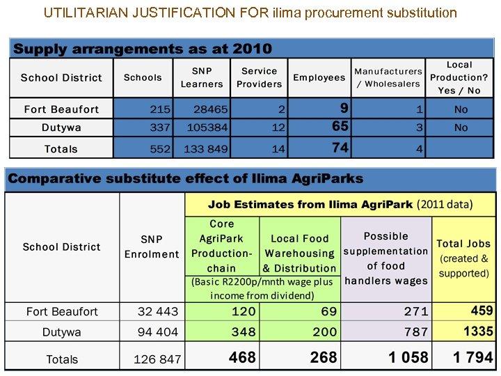 UTILITARIAN JUSTIFICATION FOR ilima procurement substitution