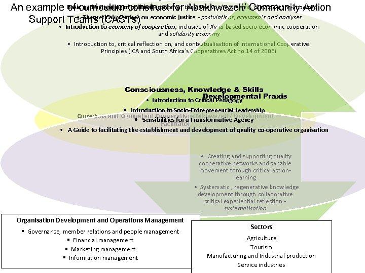 • of curriculum political economy: Abakhwezeli/ the market re-imagined An example Basic understanding
