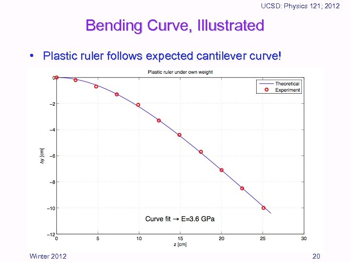 UCSD: Physics 121; 2012 Bending Curve, Illustrated • Plastic ruler follows expected cantilever curve!