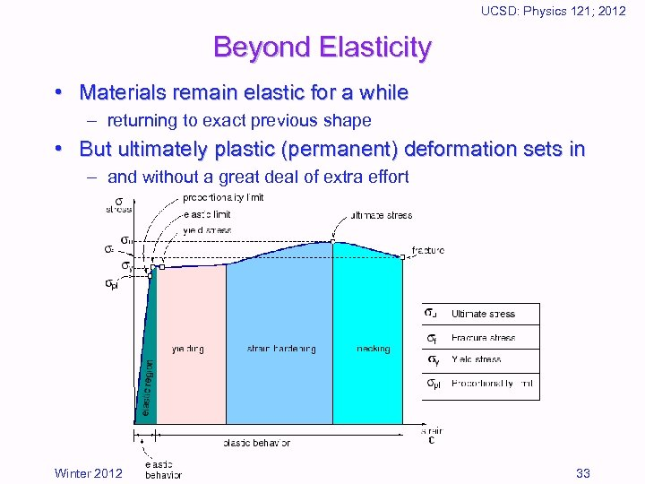 UCSD: Physics 121; 2012 Beyond Elasticity • Materials remain elastic for a while –