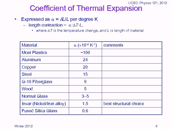 UCSD: Physics 121; 2012 Coefficient of Thermal Expansion • Expressed as = L/L per
