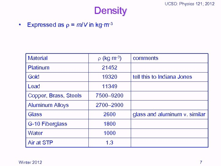UCSD: Physics 121; 2012 Density • Expressed as = m/V in kg·m-3 Material (kg
