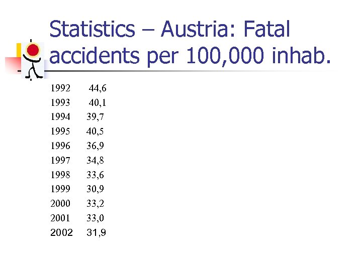 Statistics – Austria: Fatal accidents per 100, 000 inhab. 1992 1993 1994 1995 1996