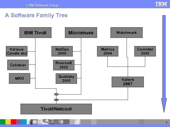 IBM Software Group IBM Tivoli Network Management Lecture