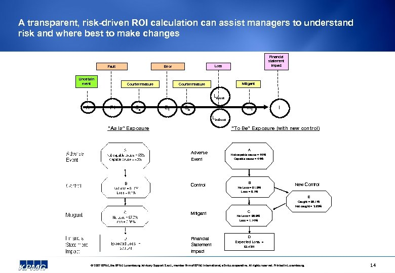 A transparent, risk-driven ROI calculation can assist managers to understand risk and where best