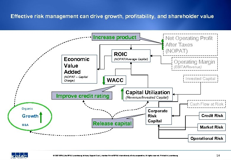 Effective risk management can drive growth, profitability, and shareholder value Increase product ROIC Economic