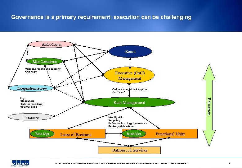 Governance is a primary requirement; execution can be challenging Audit Comm. Board Risk Committee