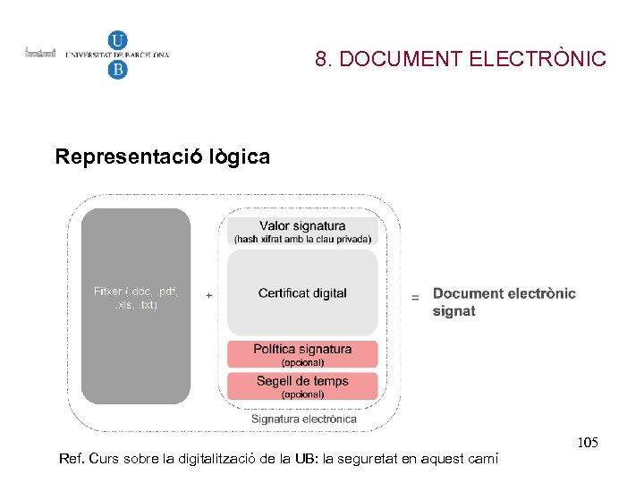 8. DOCUMENT ELECTRÒNIC Representació lògica Ref. Curs sobre la digitalització de la UB: la