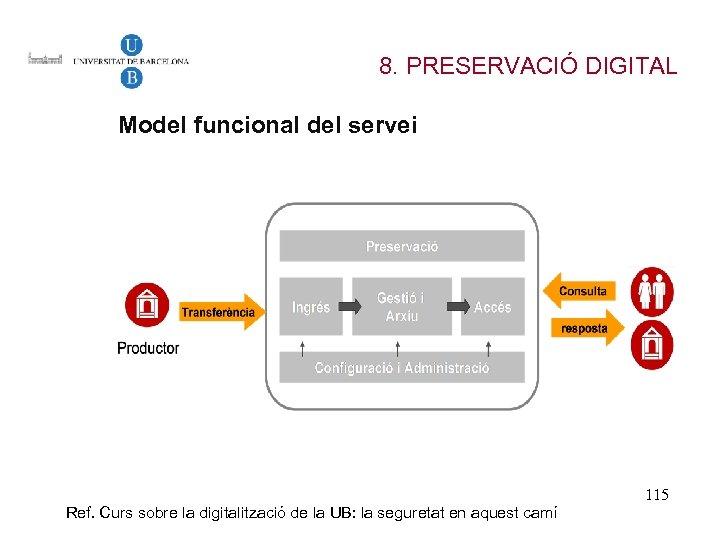 8. PRESERVACIÓ DIGITAL Model funcional del servei Ref. Curs sobre la digitalització de la