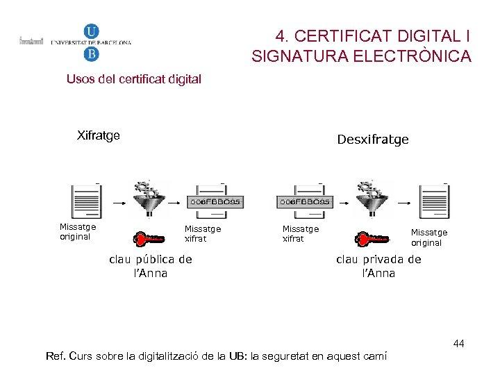 4. CERTIFICAT DIGITAL I SIGNATURA ELECTRÒNICA Usos del certificat digital Xifratge Missatge original Desxifratge