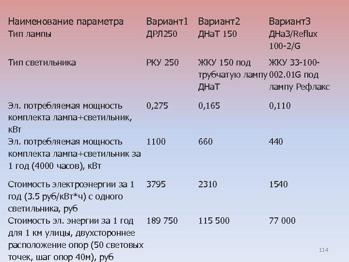 Наименование параметра Вариант1 Вариант2 Вариант3 Тип лампы ДРЛ 250 ДНа. Т 150 ДНа. З/Reflux