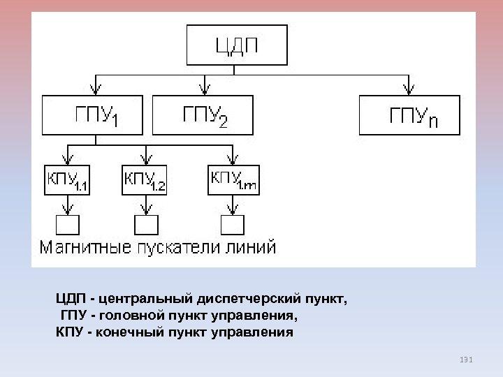 ЦДП - центральный диспетчерский пункт, ГПУ - головной пункт управления, КПУ - конечный пункт