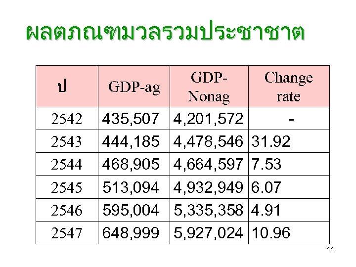ผลตภณฑมวลรวมประชาชาต ป GDP-ag 2542 2543 2544 2545 2546 2547 435, 507 444, 185 468,