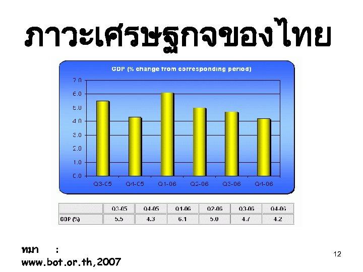 ภาวะเศรษฐกจของไทย ทมา : www. bot. or. th, 2007 12