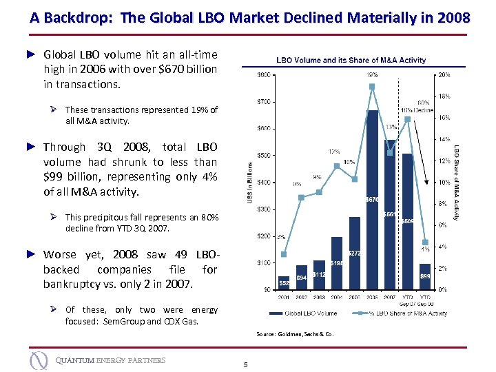 A Backdrop: The Global LBO Market Declined Materially in 2008 ► Global LBO volume