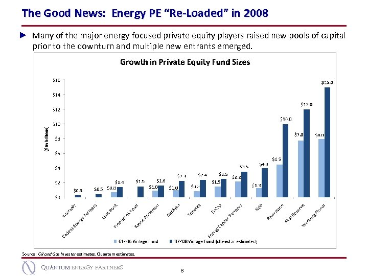 "The Good News: Energy PE ""Re-Loaded"" in 2008 ► Many of the major energy"