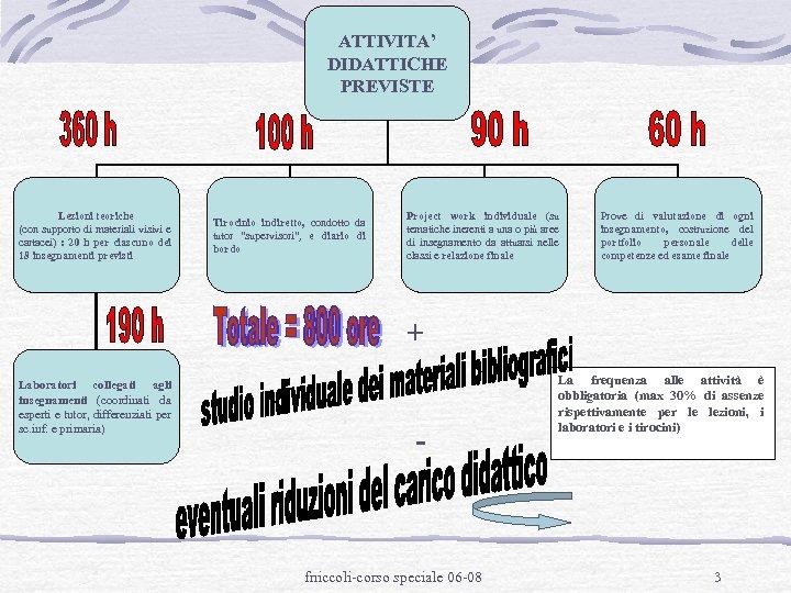 ATTIVITA' DIDATTICHE PREVISTE Lezioni teoriche (con supporto di materiali visivi e cartacei) : 20