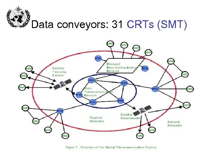 Data conveyors: 31 CRTs (SMT)