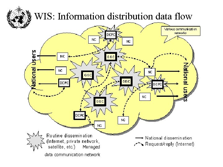 WIS: Information distribution data flow Managed data communication network