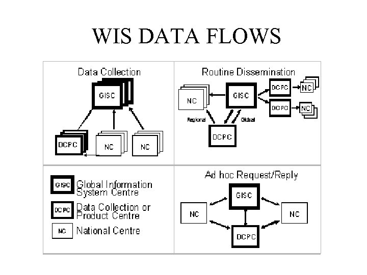 WIS DATA FLOWS •