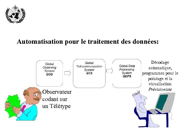 Automatisation pour le traitement des données: Observateur codant sur un Télétype Décodage automatique, programmes