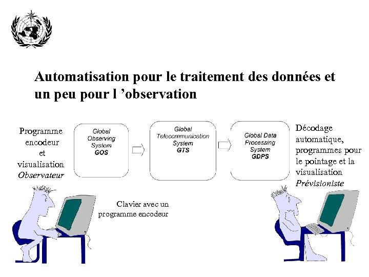 Automatisation pour le traitement des données et un peu pour l 'observation Décodage automatique,
